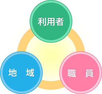 「三方よし」の考え方